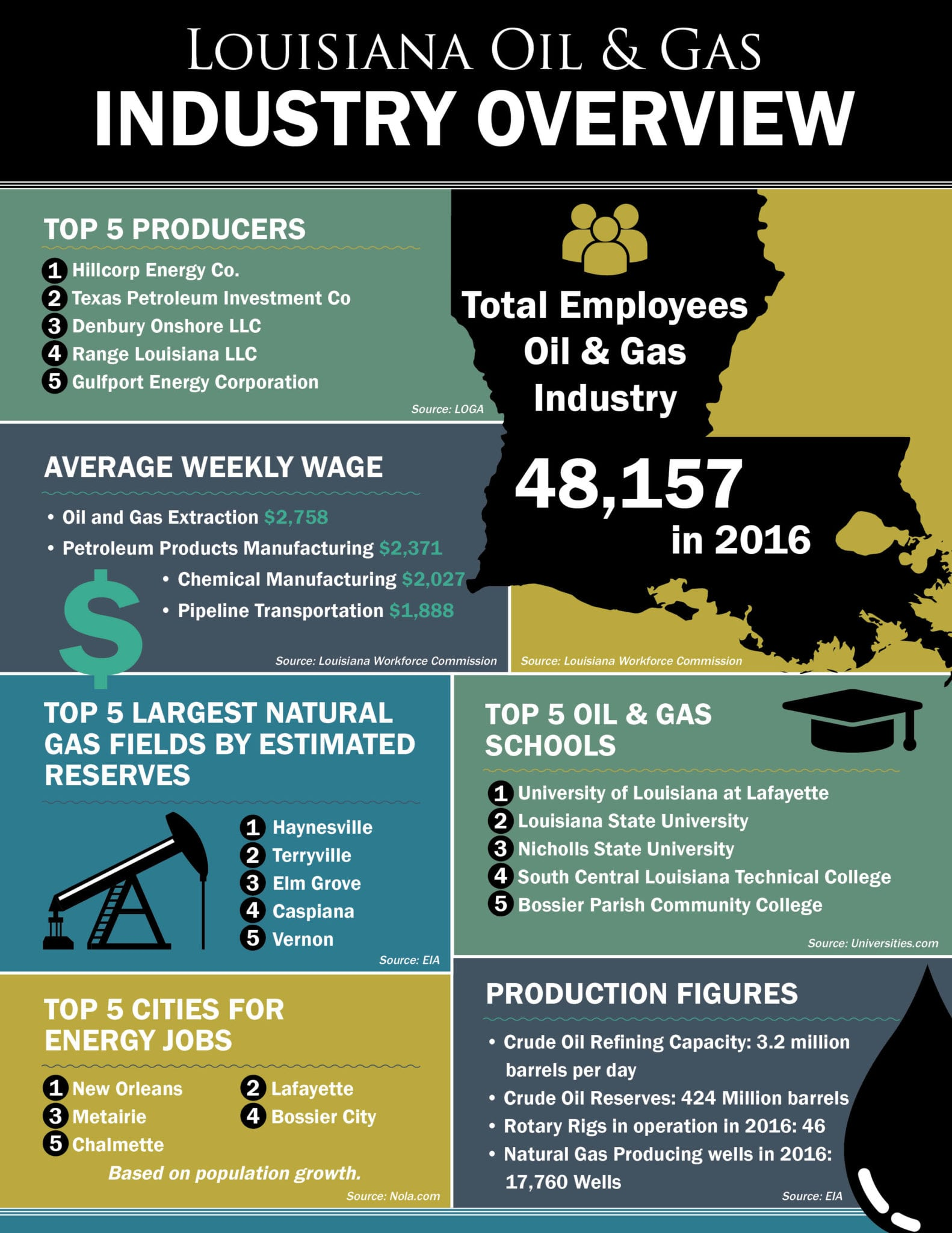 Louisiana Oil & Gas INDUSTRY OVERVIEW