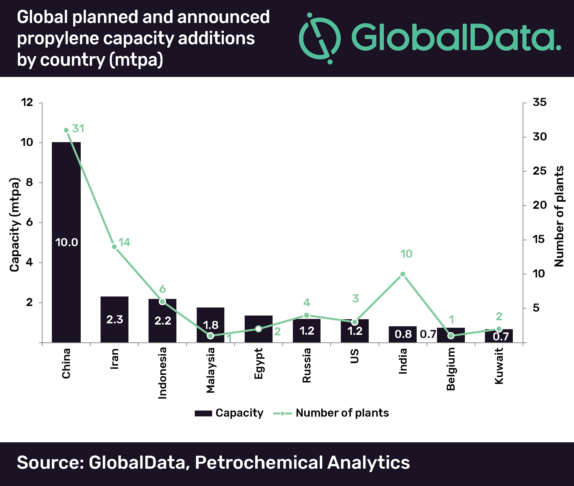 China will continue to lead global propylene capacity growth through 2026