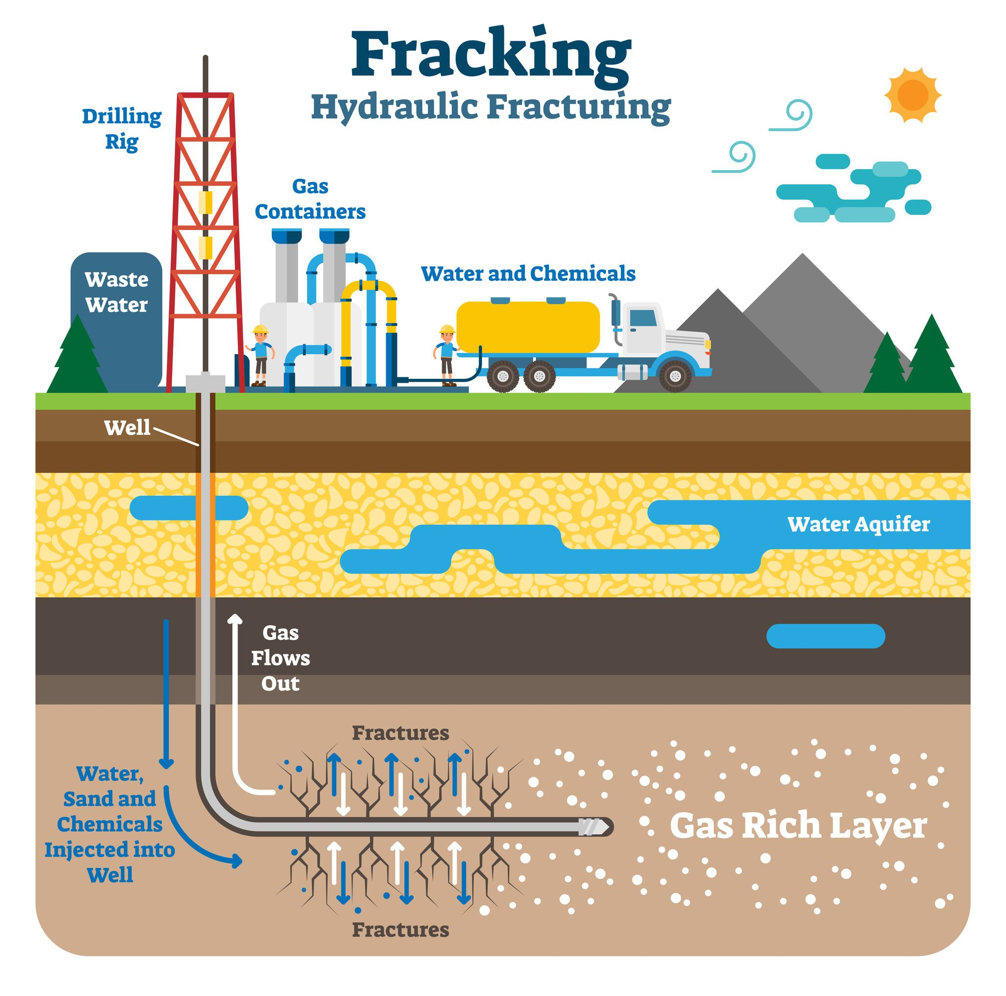 The process of fracking involves drilling a well and inserting a steel pipe into the wellbore. The casing of the steel pipe is targeted into the zones that consist of gas and oil. The fluid for fracturing is injected into the well, and this is when the targeted area will not be able to absorb as much fluid as it is being injected. When this becomes the case, then the targeted formation begins to fracture or crack.