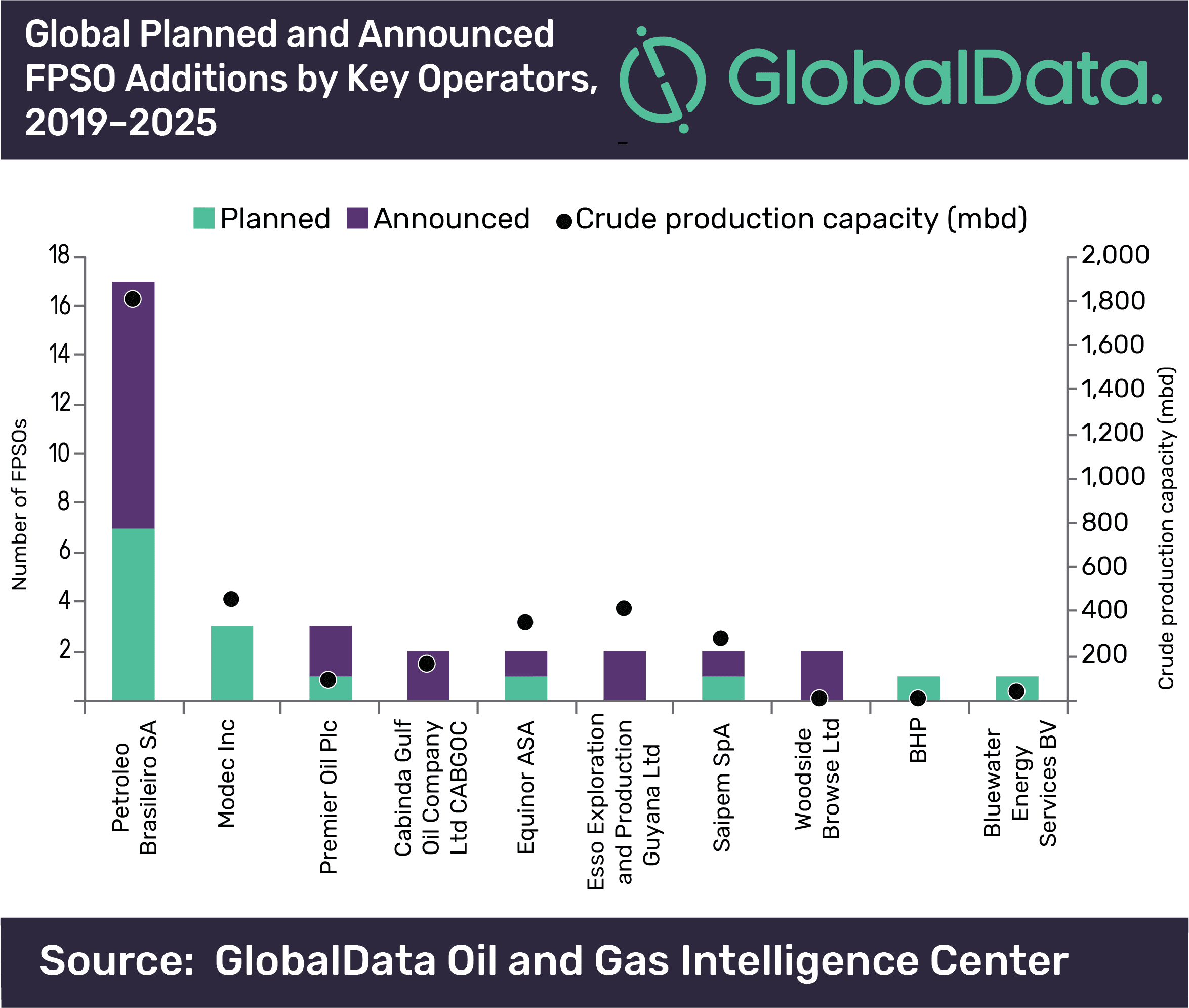 Petrobras Continues to Lead Global Deployment of Planned and Announced FPSOs
