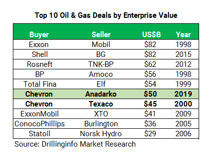 Top 10 Oil & Gas Deals