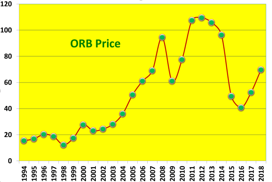 Chart 3. Annual Dynamics of ORB Price in 1994-2018, in US$/b Source: Eugene M. Khartukov
