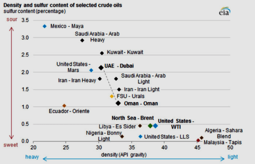 Chart 5. API Density and Sulfur Contents of Some Crude Oils / Source: Energy and Capital