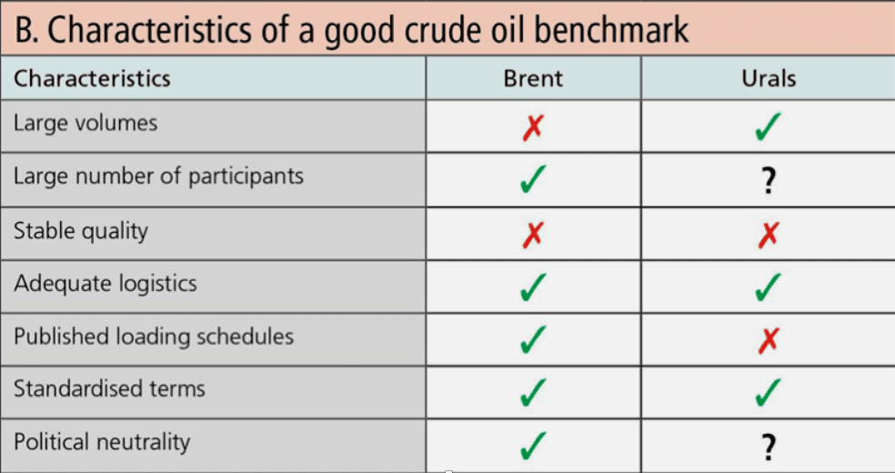 Table 1. Compliance with the Main Prerequisites of an Oil Marker for Brent and Urals Blends Source: ICIS complied from Liz Bossley, 2018