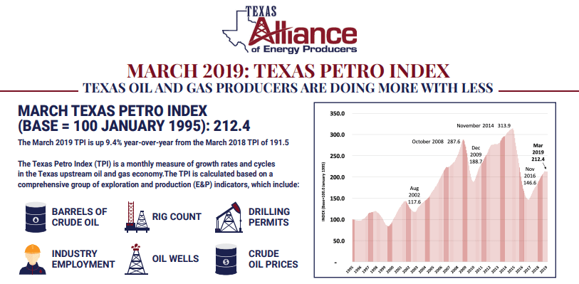 Texas Petro Index March/Q1: Activity Down But TX Oil & Gas Economy Expanding