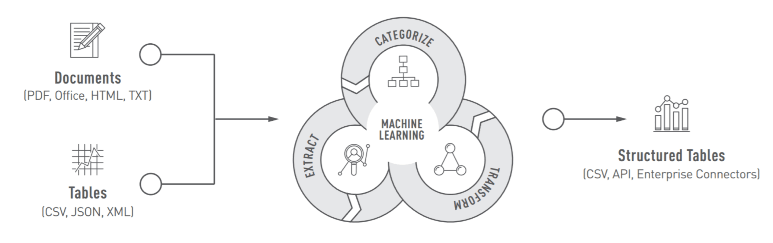 Creating Resilient Operations Through Machine Learning
