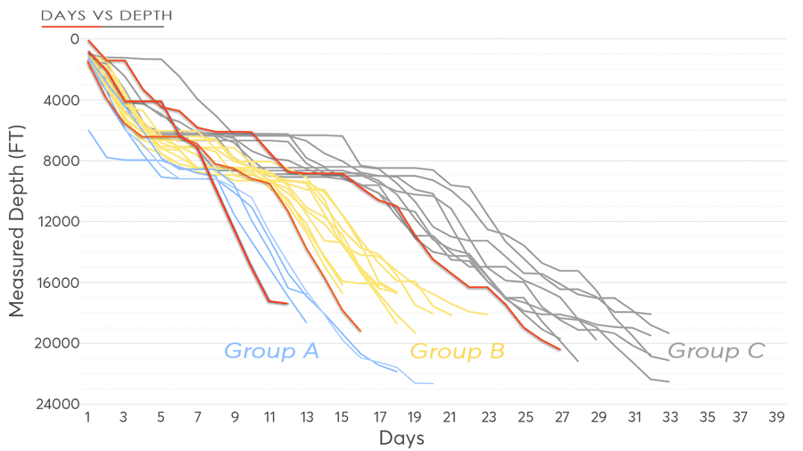 Figure 1: Benchmarking allows grouping of wells to determine pacesetters