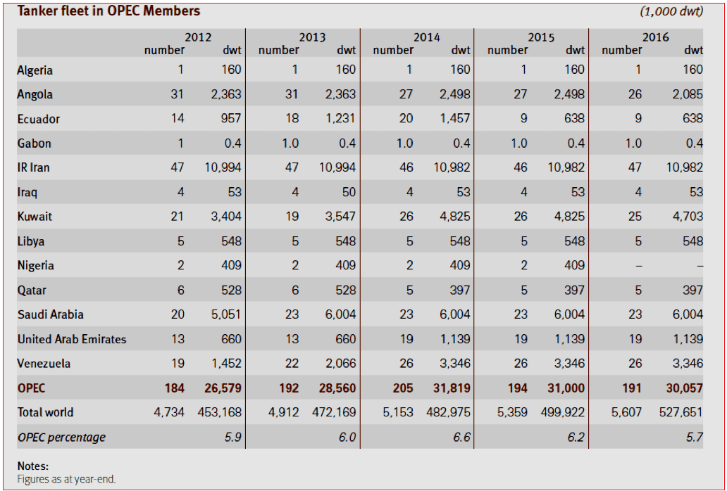 Table 1. OPEC-Owned Oil Tanker Fleet in 2012-2016 Source: Annual Statistical Bulletin 2017 – Vienna: OPEC, 2017, p. 80