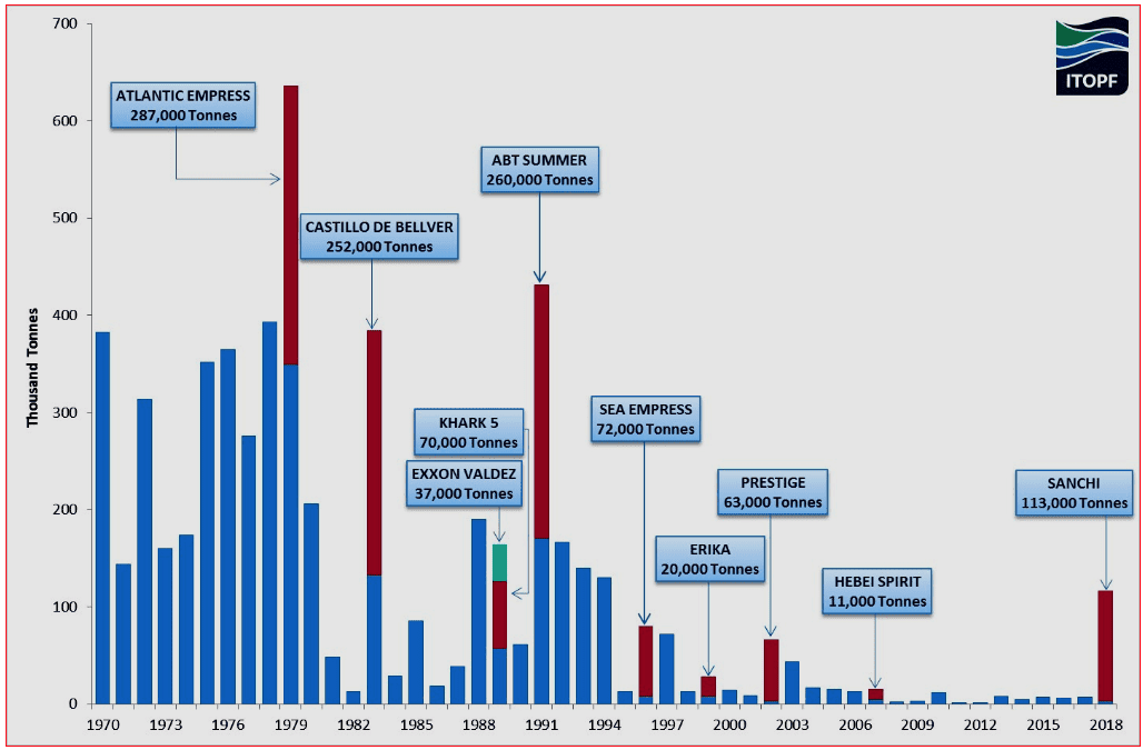Chart 12. Oil Spills from Tankers in 1970-2018, in estimated tonnes Source: ITOPF
