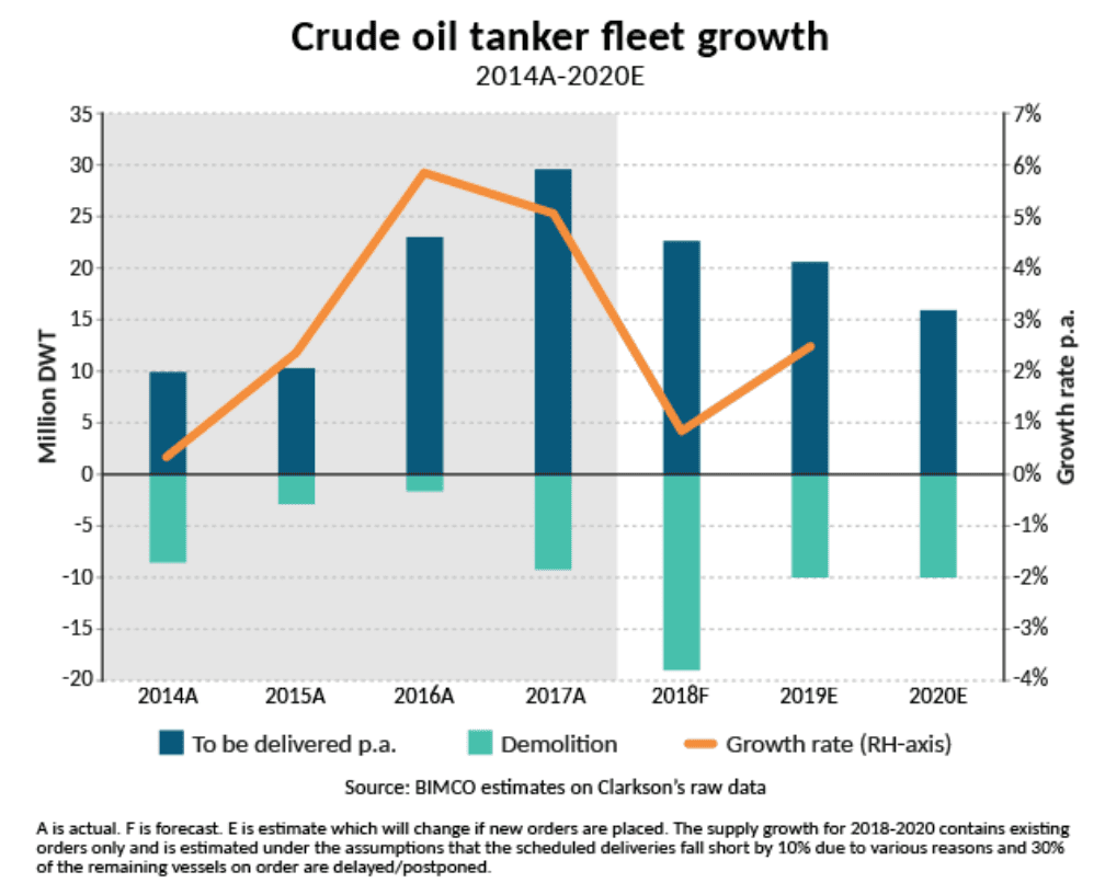 Chart 2. Annual Global Deliveries, Demolitions and Growth of Oil Tanker Fleet in 2014-2020, in mln dwt (according to Clarksons)