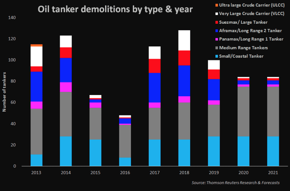 Chart 3. Annual Global Demolitions of Oil Tankers in 2013-2021 (according to TRR, in numbers) Source: MarketScreener