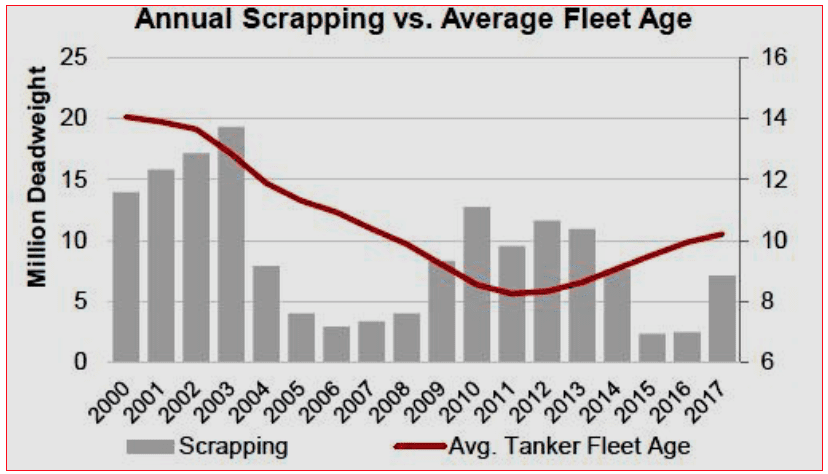 Chart 7. Annual Scrapping of Tankers (in mln dwt) and Average Life of Global Tanker Fleet (in years) in 2000-2017 Source: Teekay