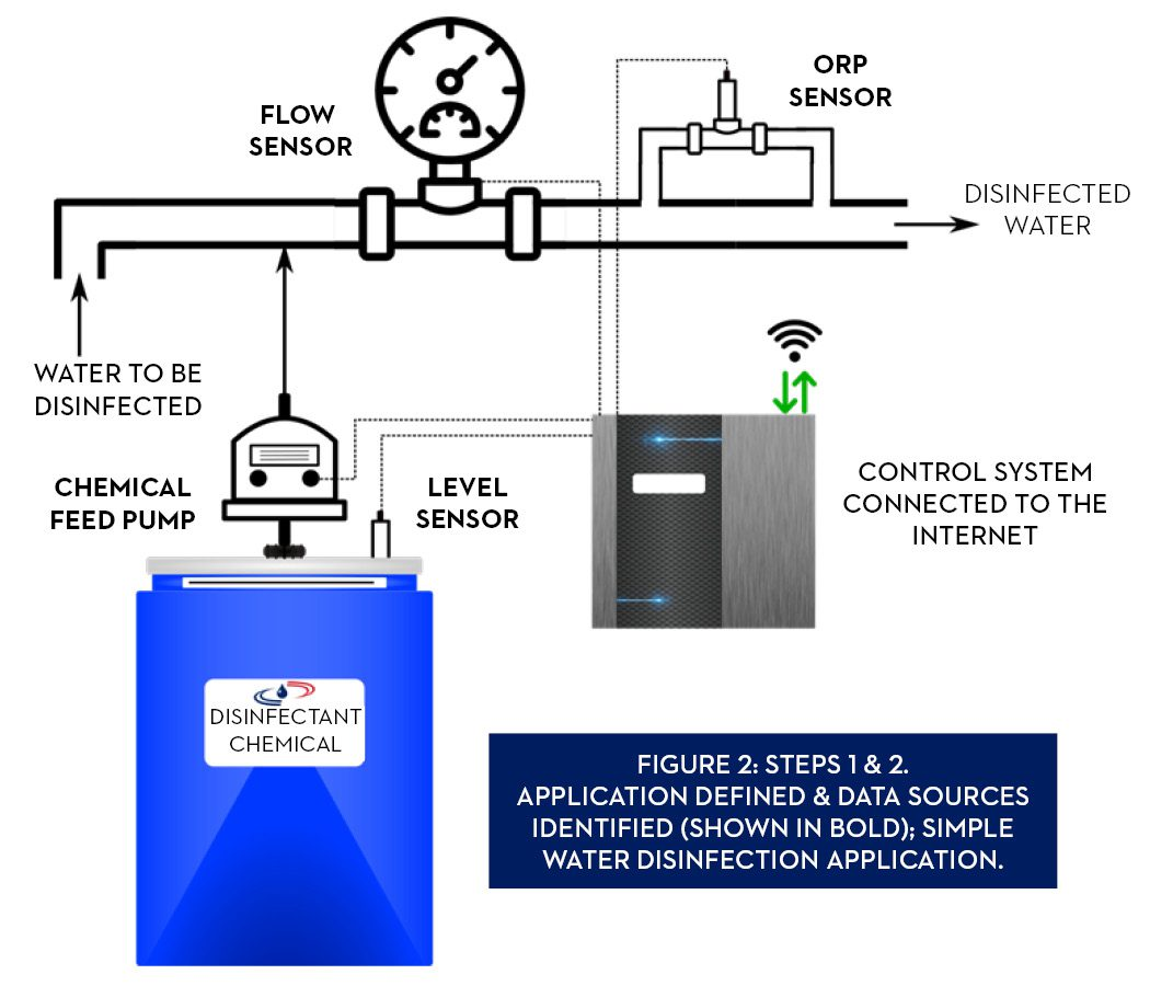 Step 1 and 2, Application defined, and data sources identified (in bold): Simple water disinfection application