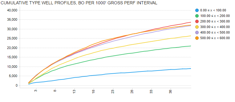 Figure 3: Cumulative Oil Type Well Profiles for First Subset