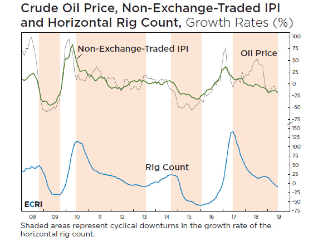 The Trouble with Oil Price Predictions