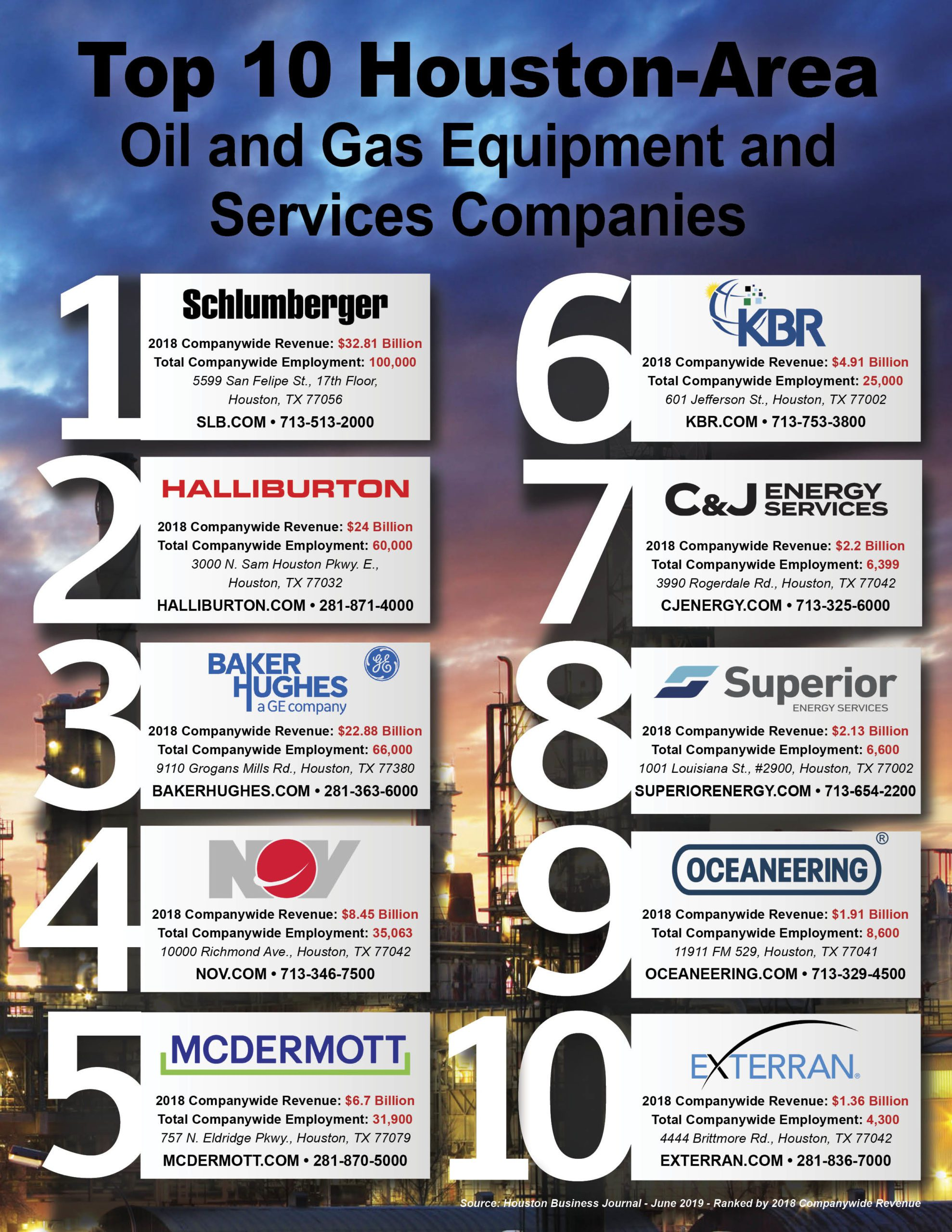 Top 10 Houston-Area Oil and Gas Equipment and Services Companies