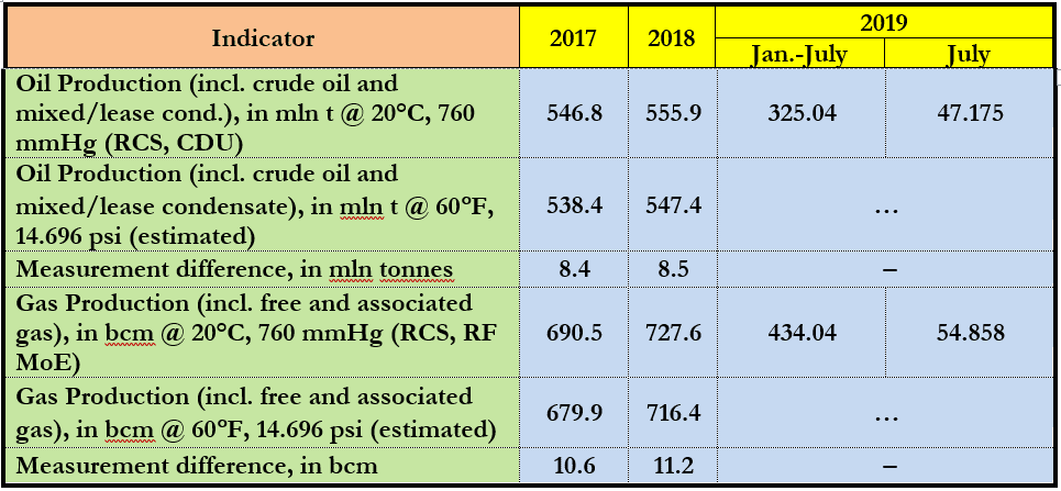 Table 1. Production of HCs in Russia: Effects of Different Oil & Gas Measurements