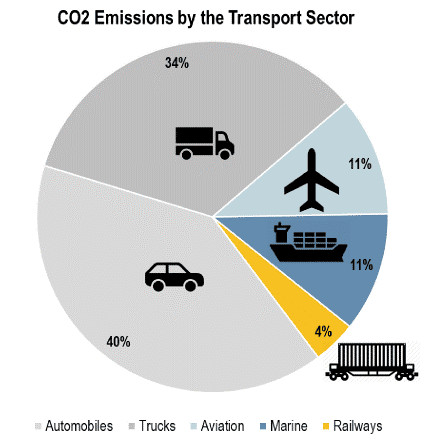 Fig.1. Global CO2 Emissions by the Transport Sector in 2018, in %%