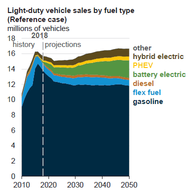 Figure 2. Annual Sales of Light-Duty Vehicles in the USA in 2010-2050 by Fuel Type (according to the reference scenario of the EIA), in mln of cars