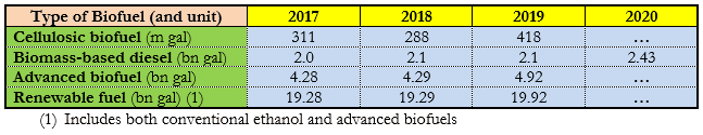 Table 1. Consumption of Biofuels in the USA in 2017-2020 (according to the EPA), in thousand and billion gallons