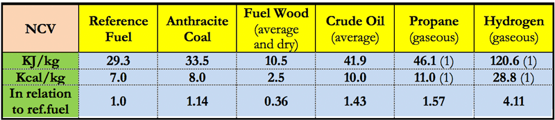 (1) Per dm3. Table 1 – Average Energy Contents of Various Russian Fuels (Incl. in Relation to the Reference Fuel)