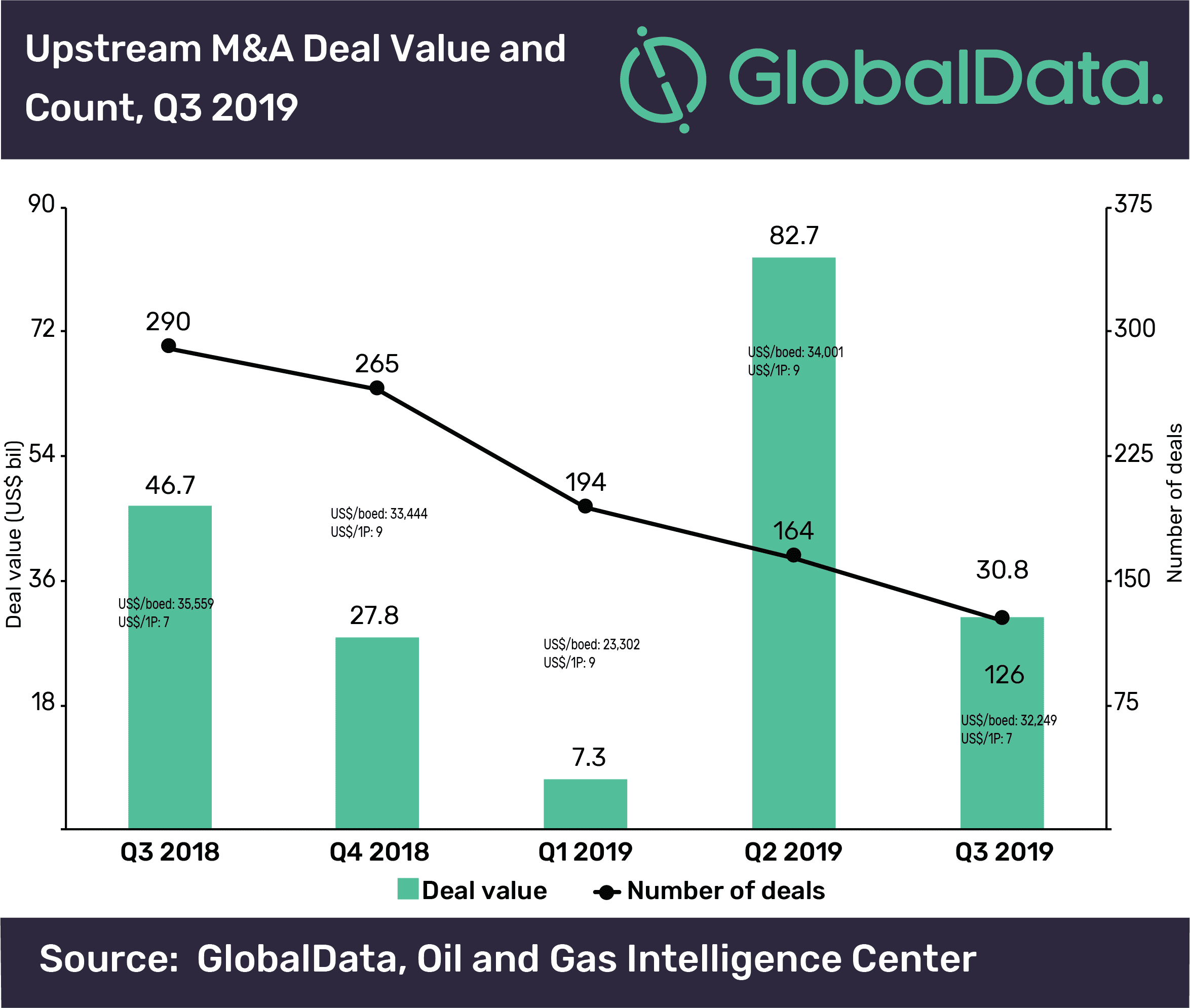 Global M&A and raising activity in the upstream sector totaled US$63.4bn in Q3 2019