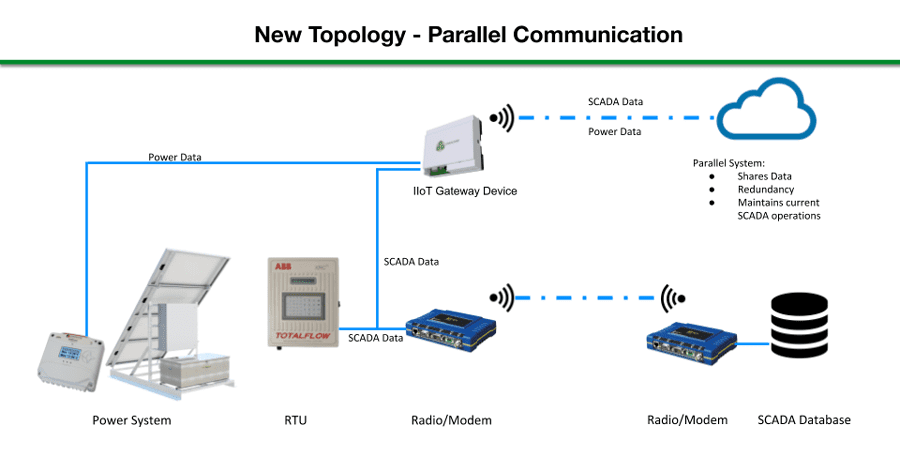 A Practical Approach to Using IOT Devices to Support Legacy SCADA Field Systems in the Transition to Internet Based Industrial Automation Systems