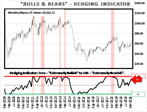 "Proprietary hedging indicator is currently reading 85 out of a possible 100. A minimum price target of $70/bbl would push it into the ""extreme"" position and indicate a bearish move down in crude oil."
