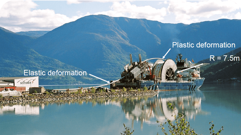 Figure 3: Locations where plastification takes place during spooling (Ref 1) .