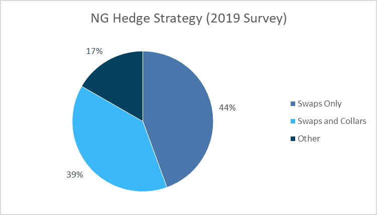 Were Oil & Gas Producers Hedged For The Recent Price Collapse?