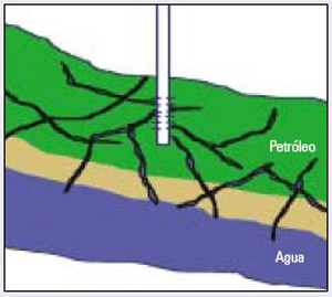 Fissures or fractures and an underlying water layer (2D coning) – Source: Sánchez 2006