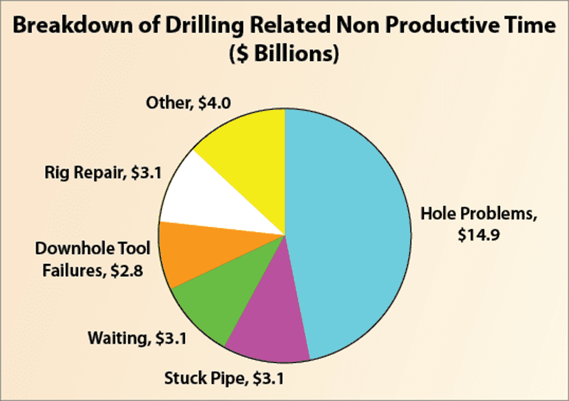 Non-productive time, wellbore problems – Drilling Contractor