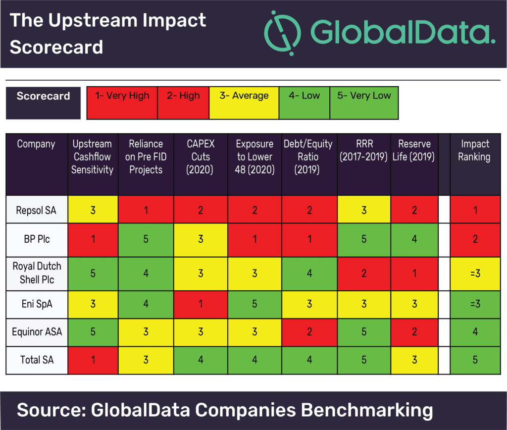 Total's upstream business better placed to weather 2020 market volatility than its European peers, says GlobalData