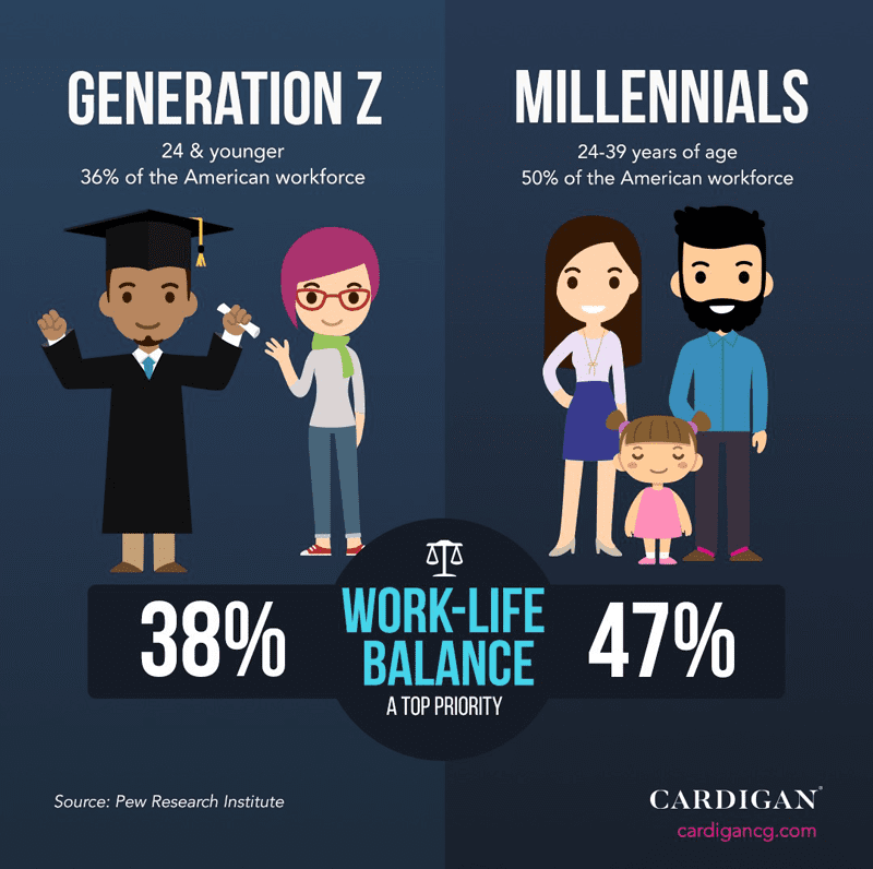 Both Generation Z and millennial employees place a high value on work/life balance.