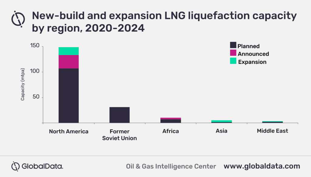 North America to contribute 75% of global LNG liquefaction capacity additions by 2024