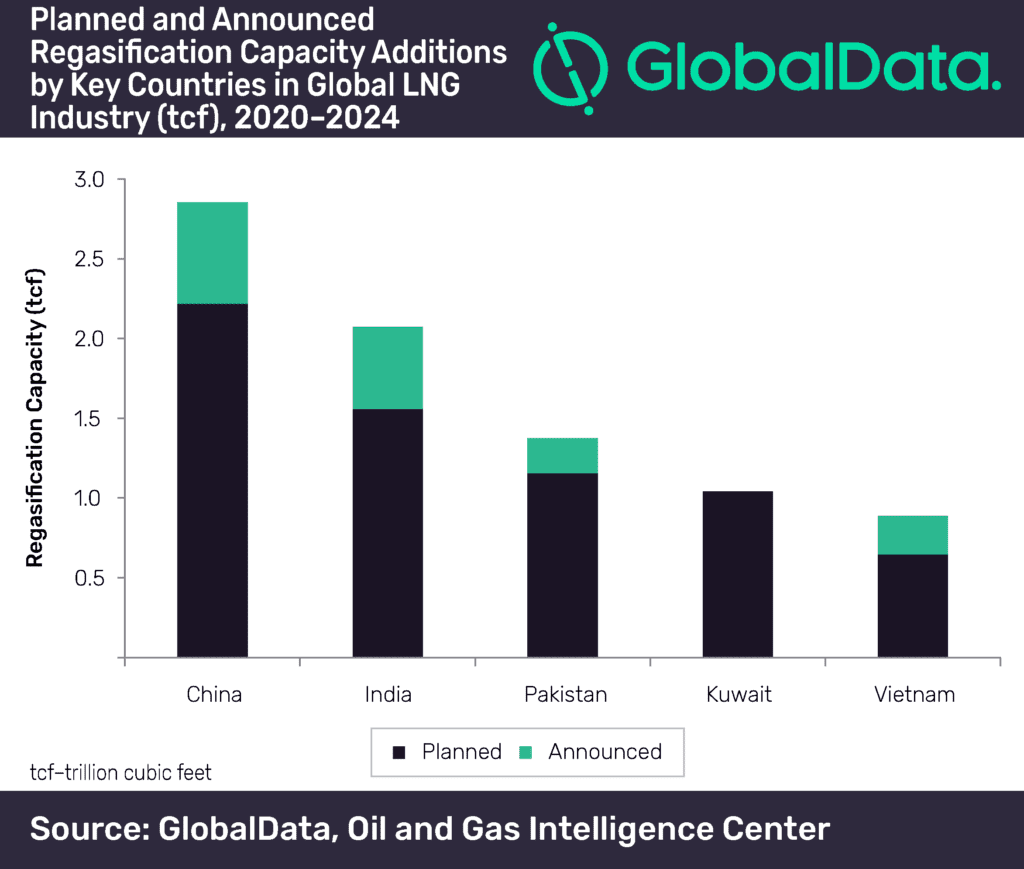 China and US lead new-build capacity growth in global LNG regasification and liquefaction sectors