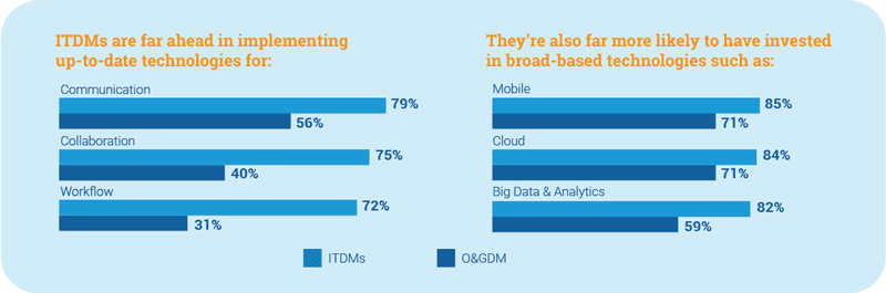 Quorum Software's survey results from 400+ IT Leaders in other industries (ITDMs) and oil and gas (O&GDM)