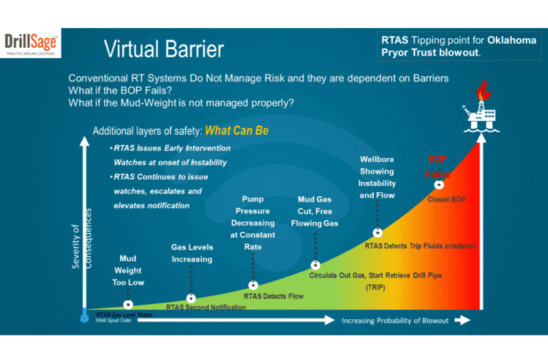 """DrillSage's RTAS delivers a """"virtual barrier"""" to avoid the dependence on the final barrier (BOP) – a virtual real-time line of defense. www.DrillSage.com"""