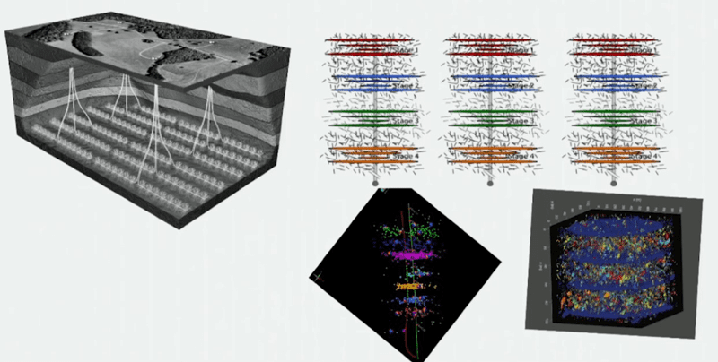 Figure 4: Design scheme of horizontal wells with multiple fracturing. Image courtesy of Geomechanical course applied to unconventional deposits - Stanford University