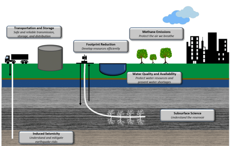 Figure 6: Technological challenges from regulations on unconventional reservoir. Image courtesy of European Petroleum Association