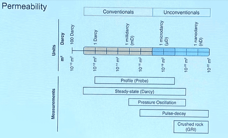 Figure 1: Permeabilities to be considered in the differences between conventional and unconventional reservoirs. Image courtesy of Geomechanical course applied to unconventional deposits - Stanford University