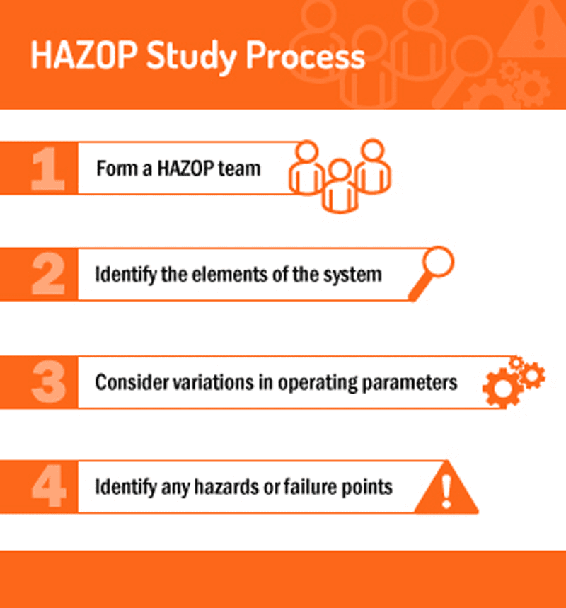 HAZOP Analysis step-by-step. Image courtesy of Graphic Products