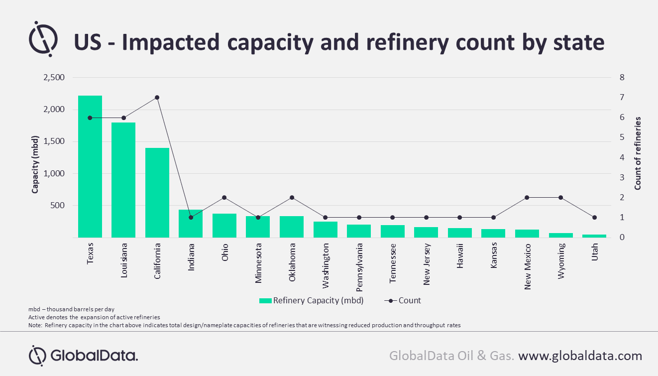 Refiners in US grapple with loss of fuel demand and COVID-19 outbreak
