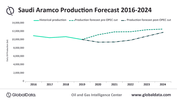 Aramco delays major investment as COVID-19 has longer term impacts