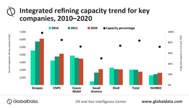 Feedstock optimization and prospect of netting steady revenues enabling integrated refineries