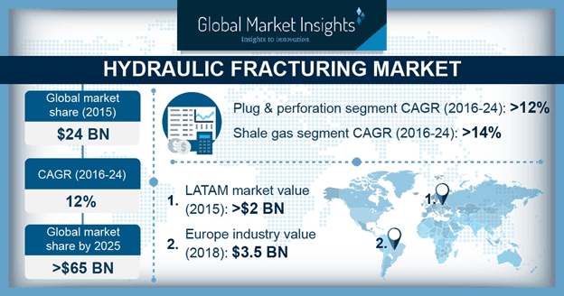 Hydraulic Fracturing Market to Witness Steady Growth of 12 Percent