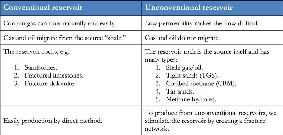 Table 1. Differences between conventional and unconventional reservoirs. Source: SlideShare – AAPG Eypty