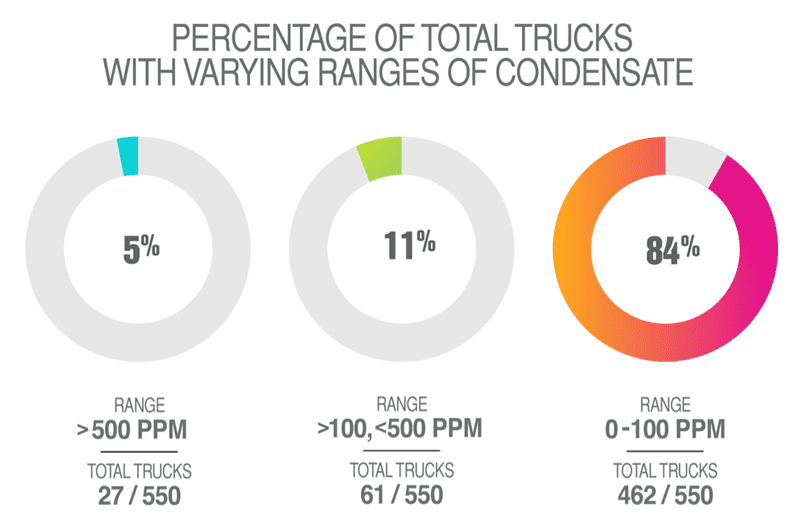 In a month-long trial, the HC-DETX prototype proved effective in showing real-time condensate levels in trucks. It also showed that every truck tested had some level of condensate on board – some exceeding 500 PPM (laboratory testing shows that ignition becomes possible at 100-150 PPM).