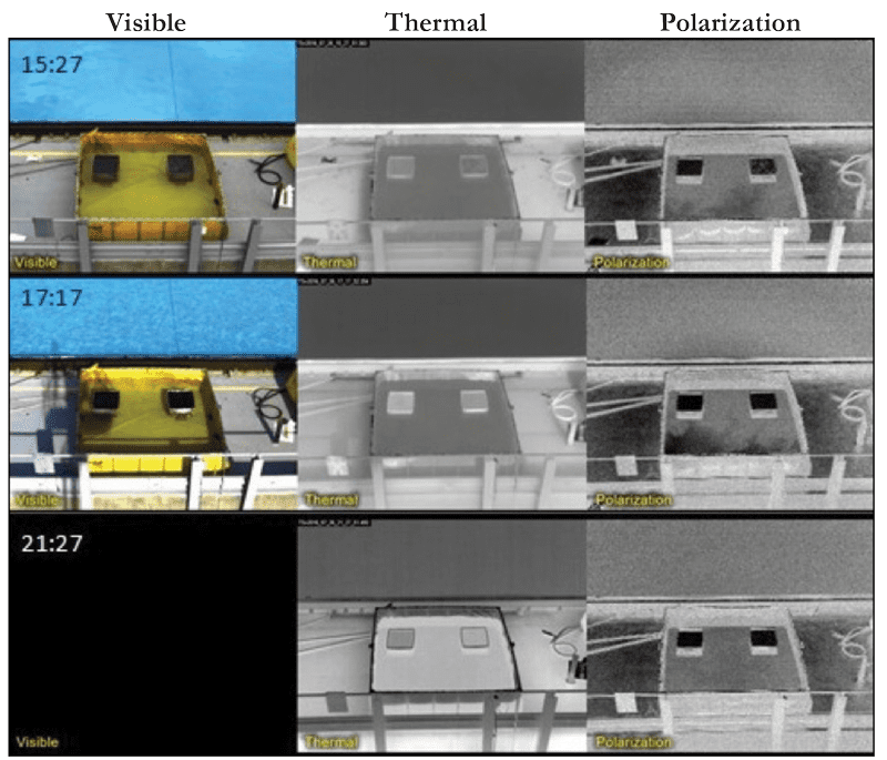 Figure 1. Comparison of visible, thermal IR and polarization imagery of oil on water at the Ohmsett Oil Spill Response facility operated by the Bureau of Safety and Environmental Enforcement (BSEE) and examined thick (on the left) and thin (on the right) oil floating on water in 2017. A time lapse video of this test can be seen here: https://www.youtube.com/watch?v=U32ZQ7gmyGM.