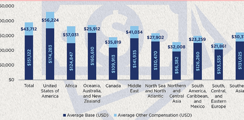 Figure 2: Average annual oil salaries in selected countries and regions in mid-2020. Source: SPE7